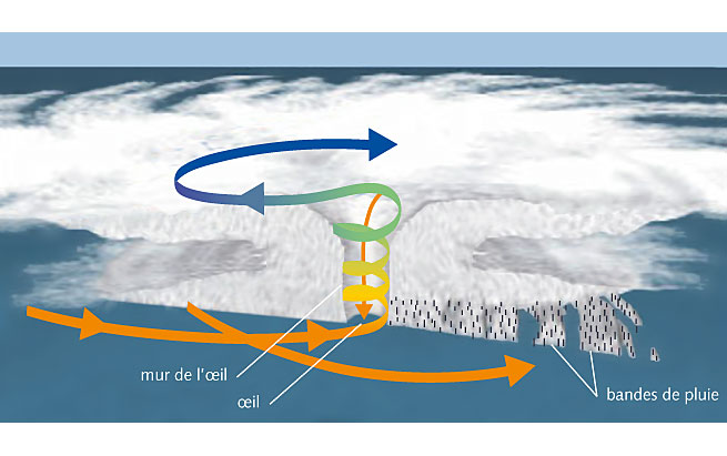 Illustration scientifique - thématique l'air et l'eau
